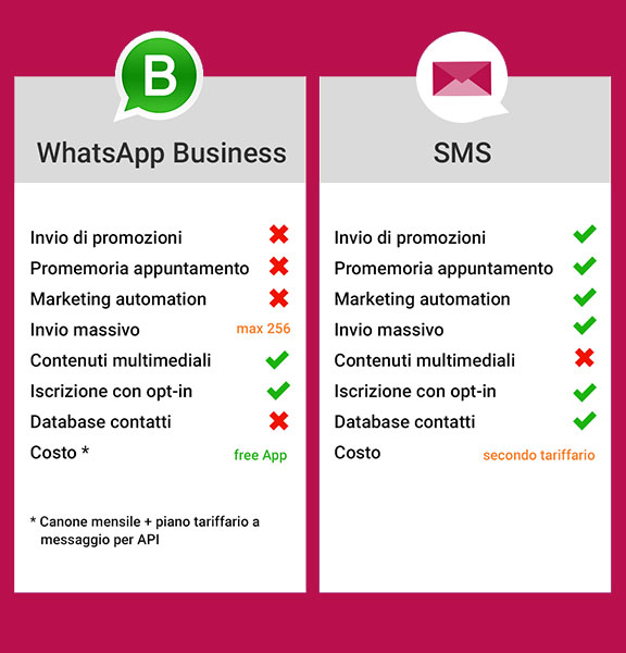 whatsapp_vs_sms